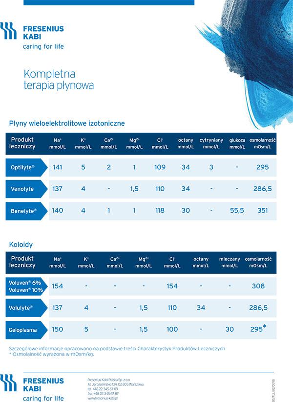 Tabela składy płynów